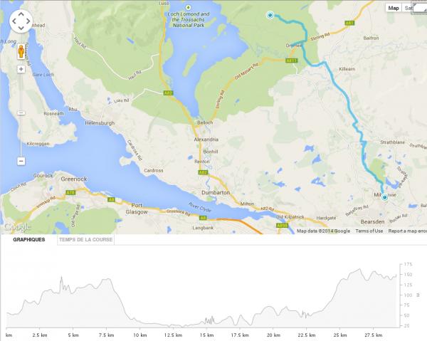 2 juin 2014 – Milngavie – Hauteurs de Balmaha (29.20 km)